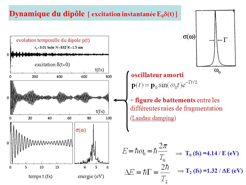 Dynamique du dipôle [ excitation instantanée E0(t) ]